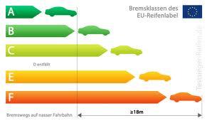 Bremswegvergleich PKW Reifen